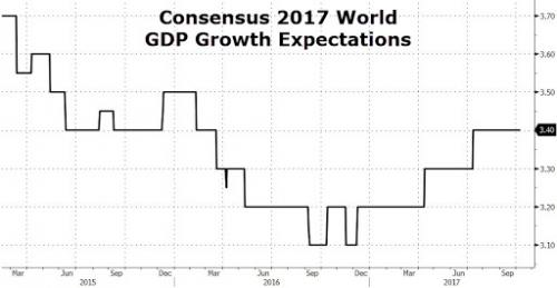 IMF Upgrades Global Growth Outlook But Singles Out Britain As A «Notable Exception»