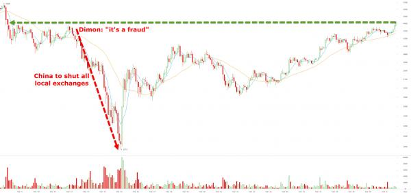 Bitcoin Surges Above $4400 As World Realizes Jamie Dimon & China Don't Matter