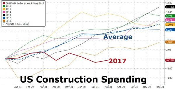 This Is The Worst Year For US Construction Spending Since 2010