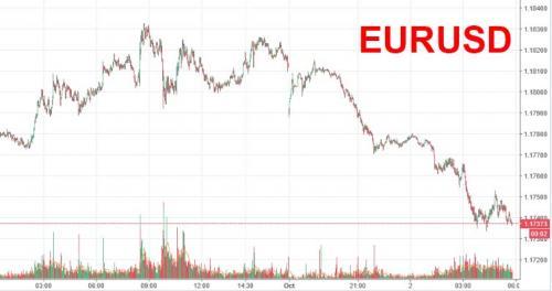 Spanish Stocks, Bonds, Euro Sink After Catalan Referendum Fiasco; S&P Futures Rise